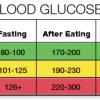 cum se masoara nivelul de glicemie tabel